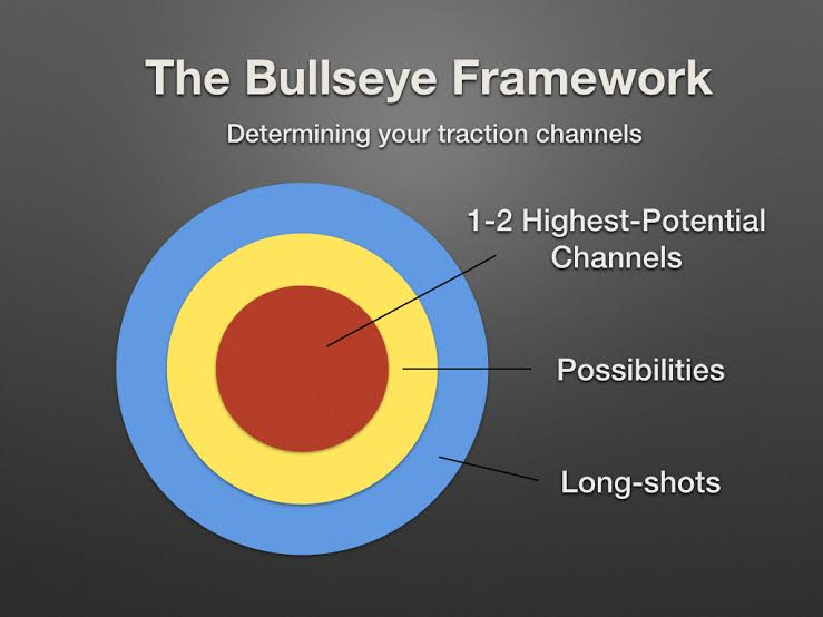 The Bullseye Frameowkr