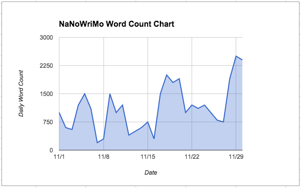 National Novel Writing Month: NaNoWriMo Word Count Chart